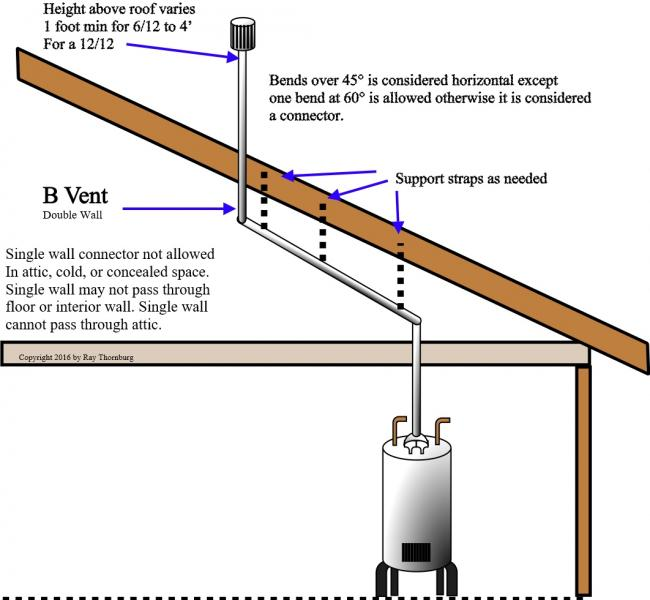 Charleston Home Inspector Discusses Gas Vents Blue