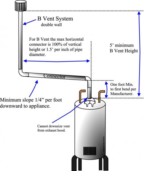 B vent with horizontal connector