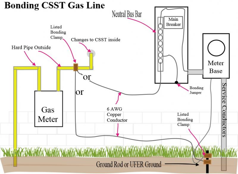 How To Bond Csst Gas Line Diagram