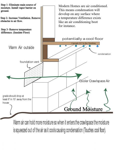 crawl space moisture  and ventilation dilemma