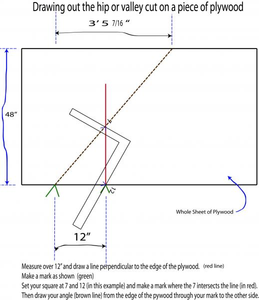 How To Figure The Difference When Cutting Plywood For A
