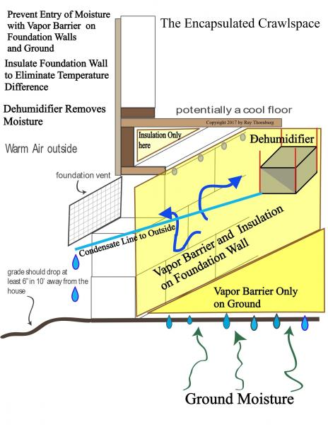 Example of an encapsulated crawlspace