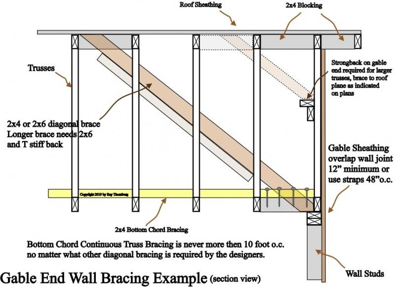 Truss gable end bracing example