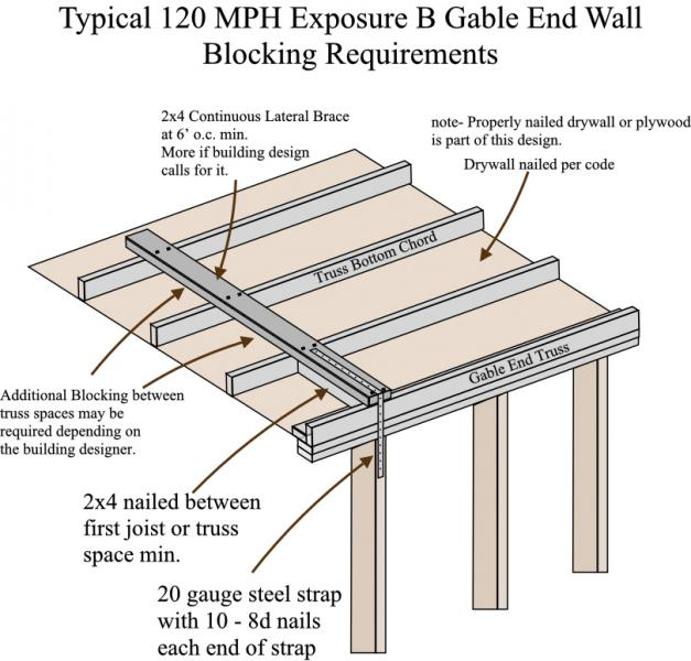Gable end blocking requirements