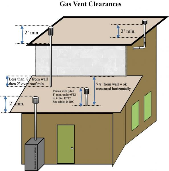 gas vent clearances