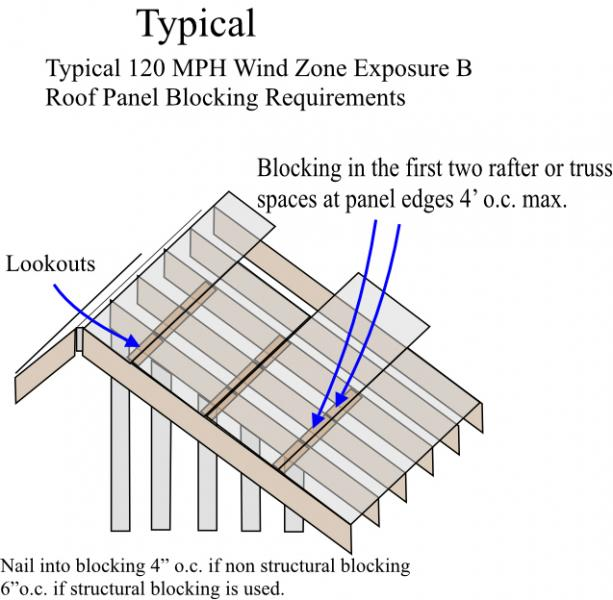 roof panel blocking requirements