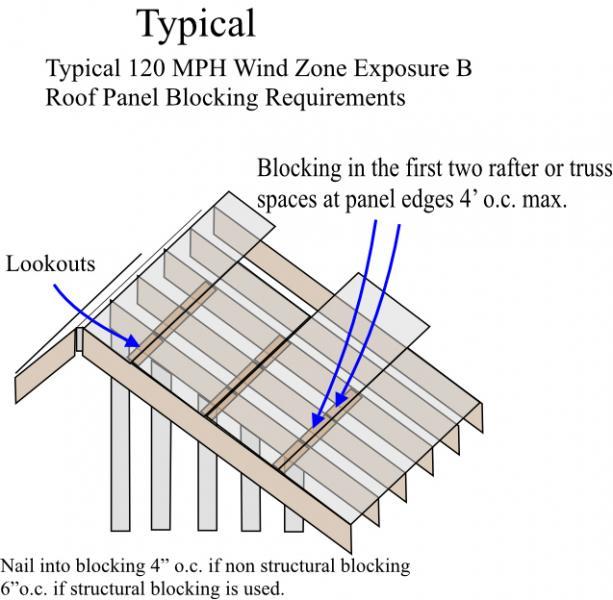 plywood nailing pattern roof   nail ftempo
