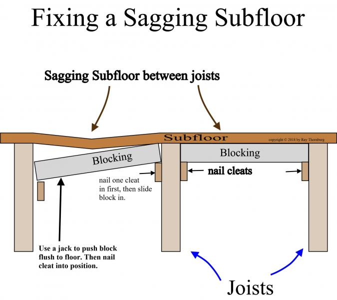 Easy way to fix sagging subfloor