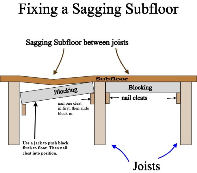 How To Splice A Joist Or Rafter