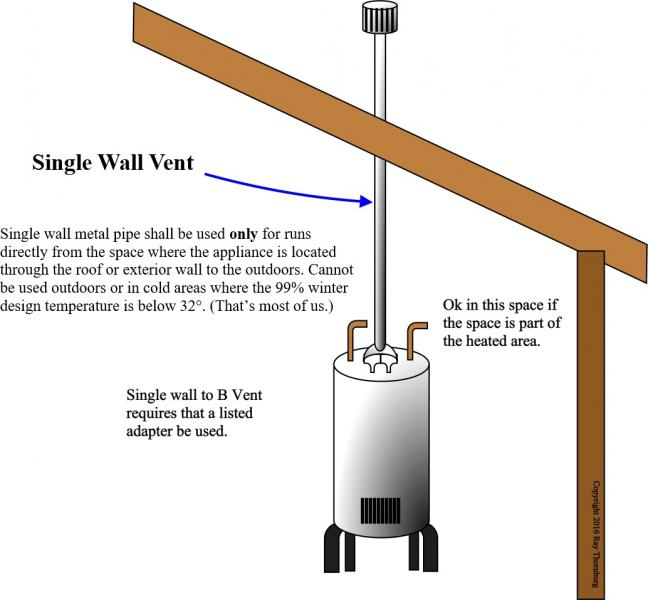 Single Wall Vent Application