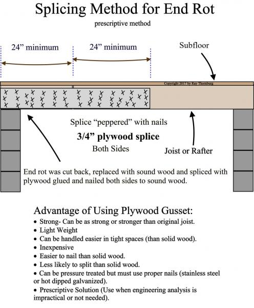 Splicing method for rotted joist