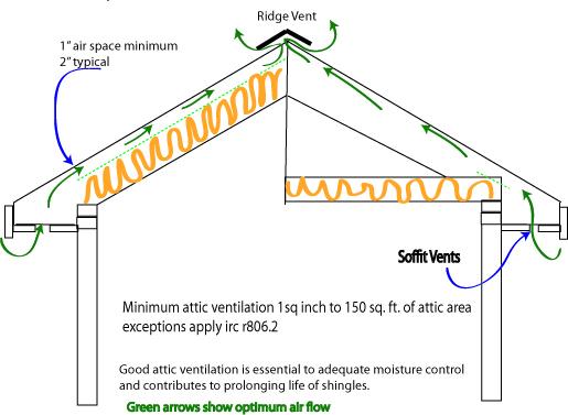What are the minimum attic ventilation requirements Blue Palmetto