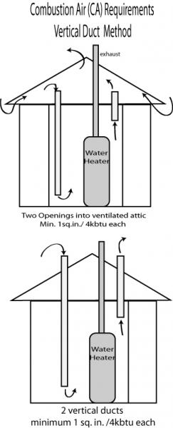 moncks corner home inspector discusses combustion air
