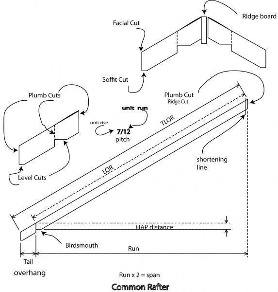 Common rafter terminology blue palmetto home inspection for Roof parts glossary