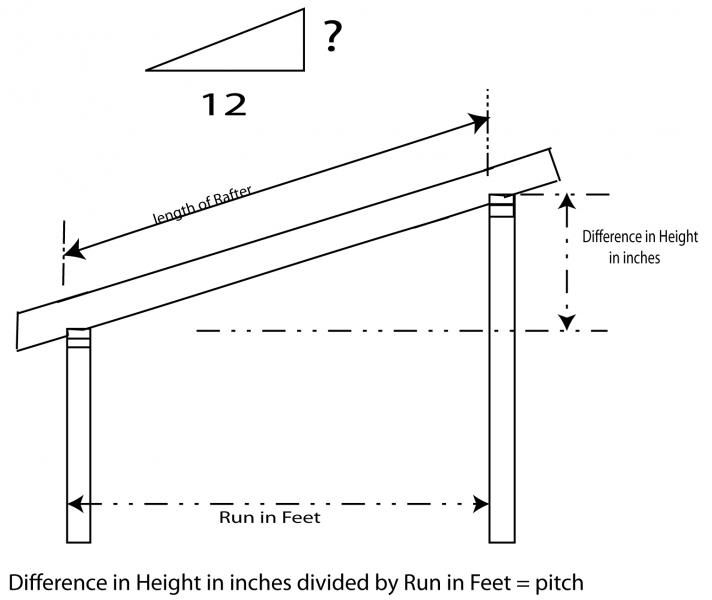 How to determine the pitch for a shed roof rafter blue for 12x12 roll up garage door