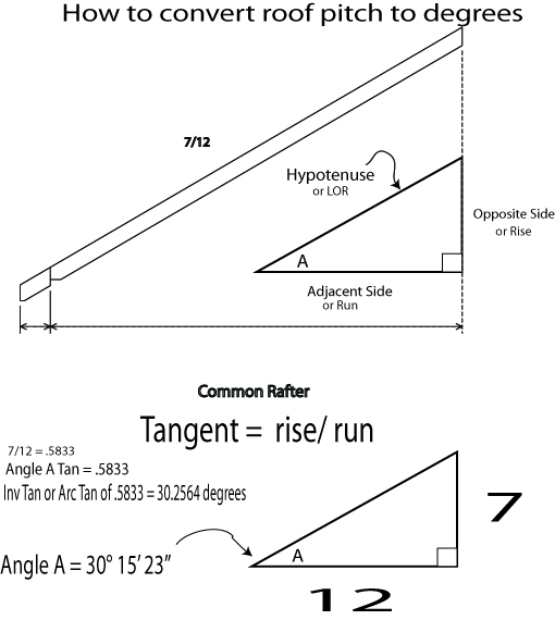 Degree Angle Calculator Convert Angles to Degrees