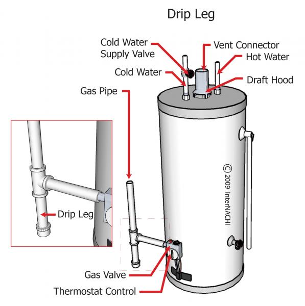 What is a drip leg or sediment trap Blue Palmetto Home Inspection