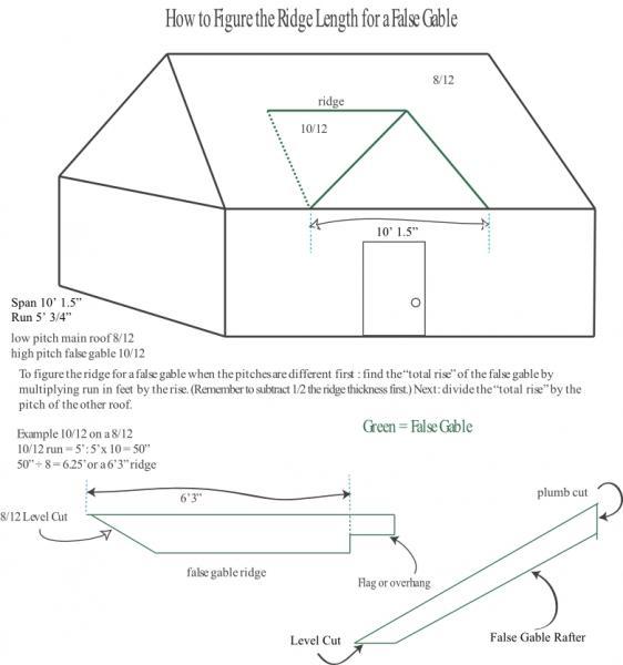 how to figure the length of a false gable ridge | Blue Palmetto Home ...
