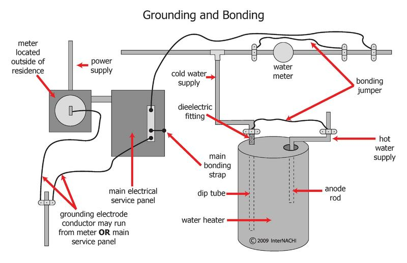 What is the difference between grounding and bonding blue bonding and grounding greentooth