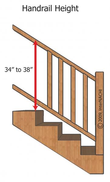 Wonderful Stair Railing Spacing Picture Courtesy Of Internachi. Handrail Height