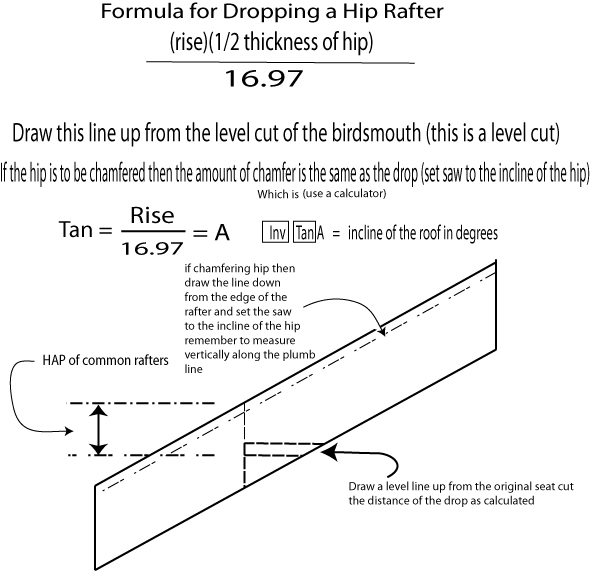 How Drop Hip Rafter on Roof Rafter Birdsmouth Template