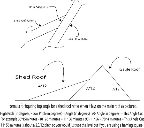 how to raise the roof angle on house flat roof