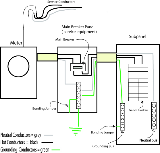 proper grounding in main and subpanel diagram what is the difference between grounding and bonding? blue mobile home electrical service diagram at bayanpartner.co