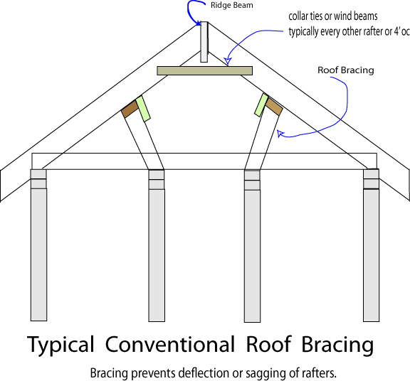 Roof Collar Amp Collar Tie And Board Bracing On Gable Roof