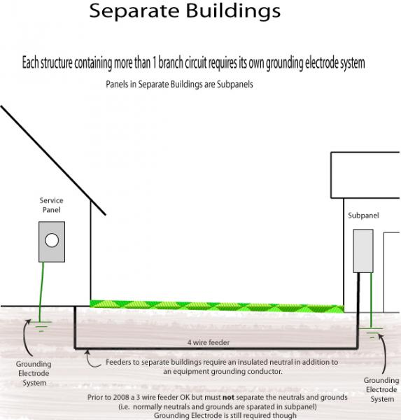 What Is The Difference Between Grounding And Bonding Blue