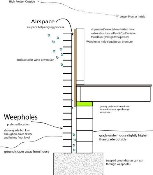 Weep Holes Diagram Electrical Work Wiring Diagram - Brick weeps